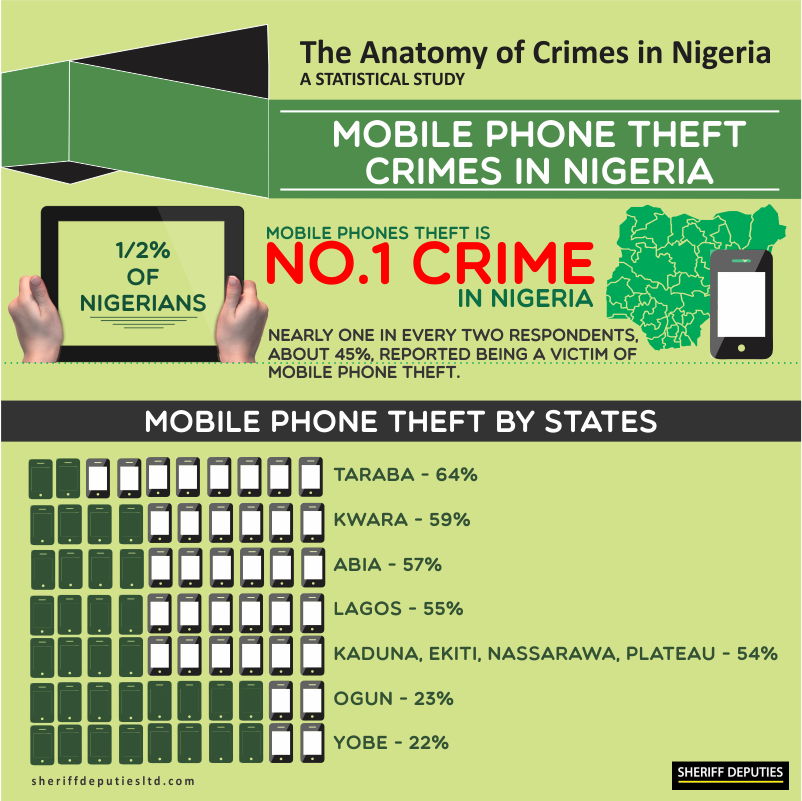 Crimes in Nigeria 10