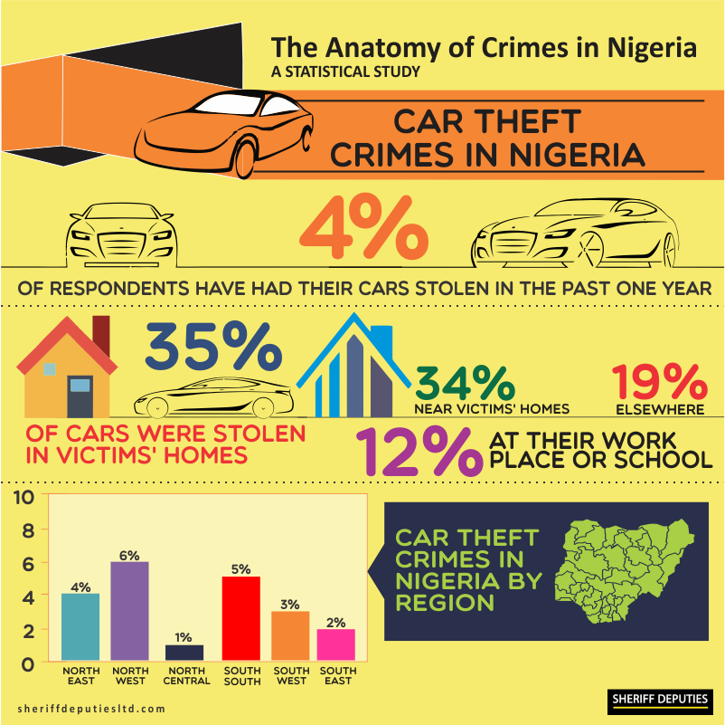 Crimes in Nigeria 11