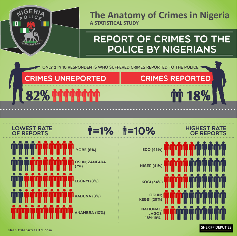 Crimes in Nigeria 13