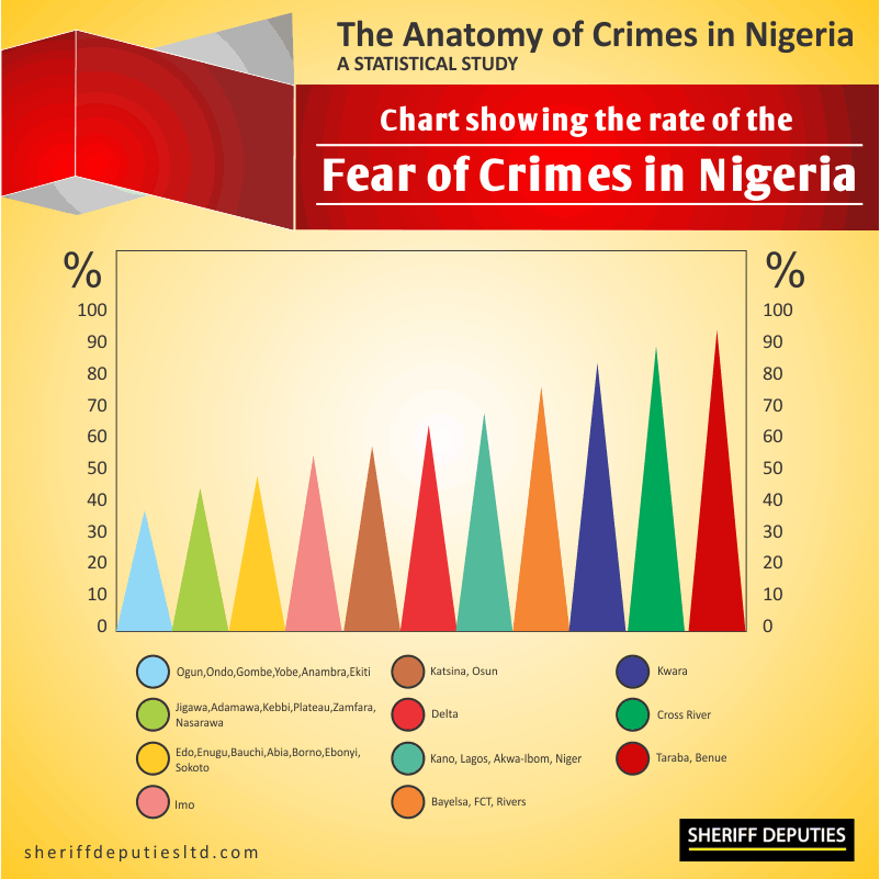 Crimes in Nigeria 2
