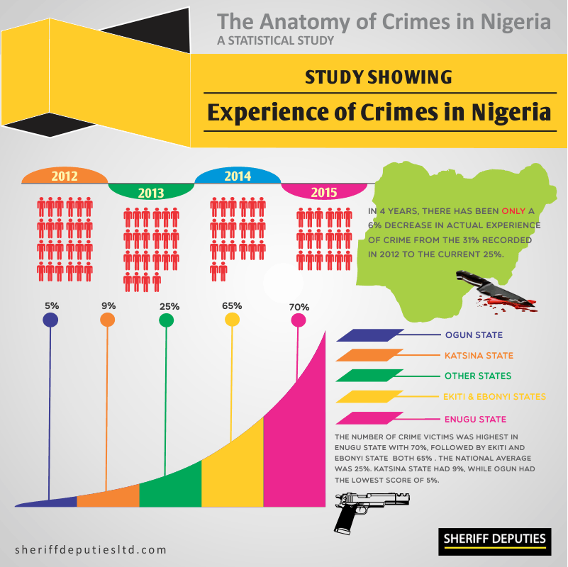 Crimes in Nigeria 3