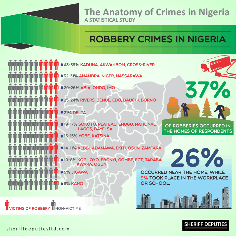 Crimes in Nigeria 4