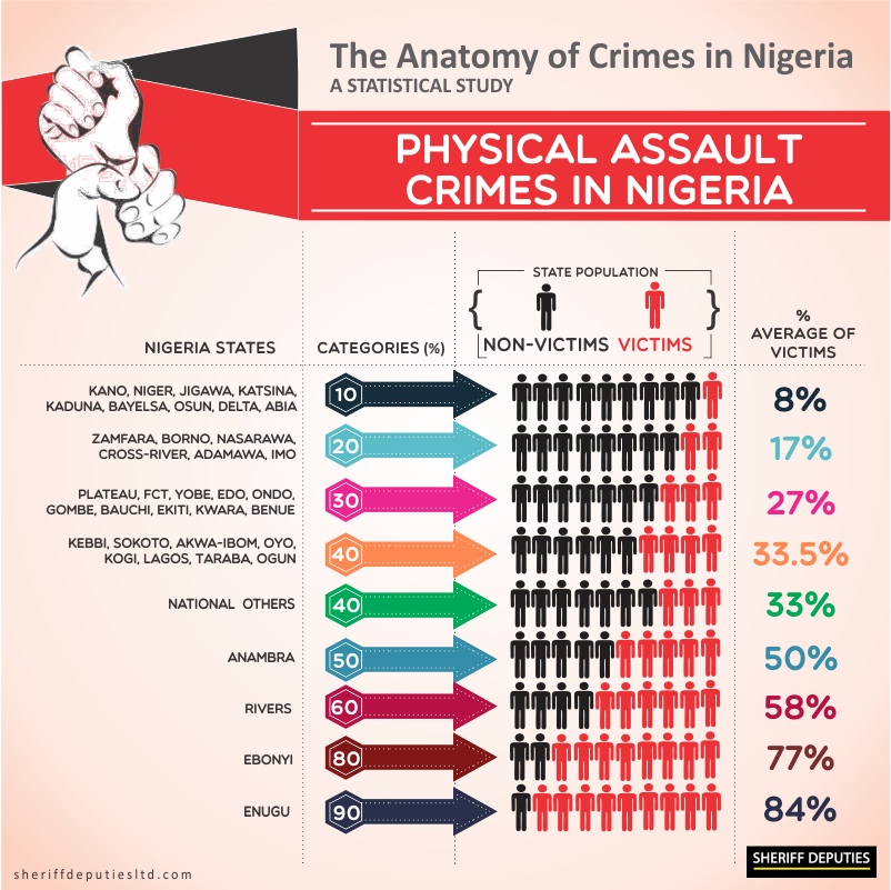 Crimes in Nigeria 7
