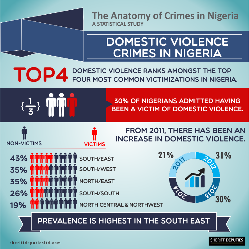 Crimes in Nigeria 8