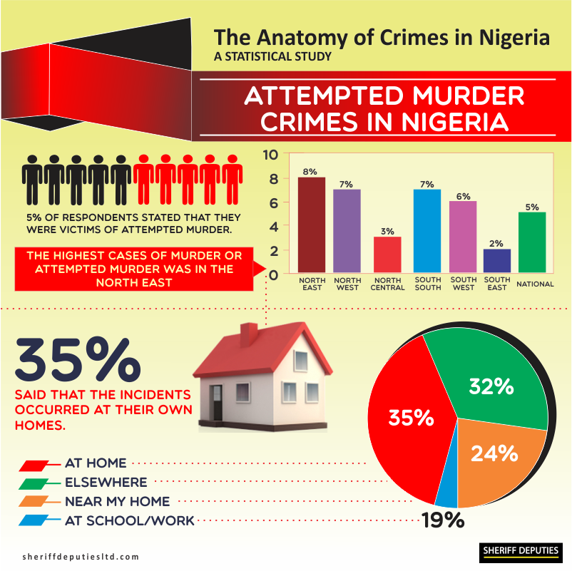 Crimes in Nigeria 9